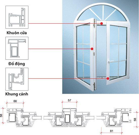 cấu tạo cửa sổ mở quay lật vào trong