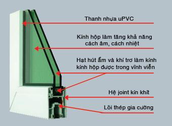 Hướng dẫn lắp đặt cửa nhựa lõi thép 3a window bền đẹp